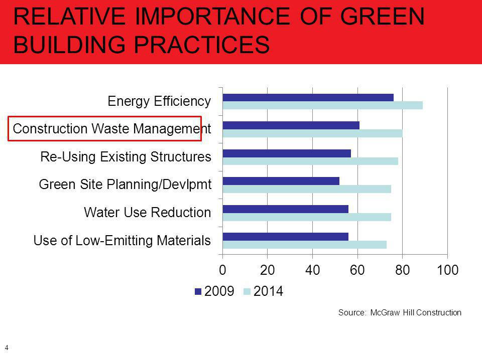 4 RELATIVE IMPORTANCE OF GREEN BUILDING PRACTICES Source: McGraw Hill Construction