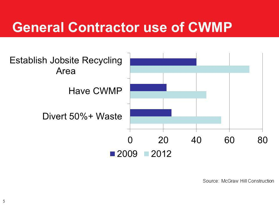General Contractor use of CWMP 5 Source: McGraw Hill Construction