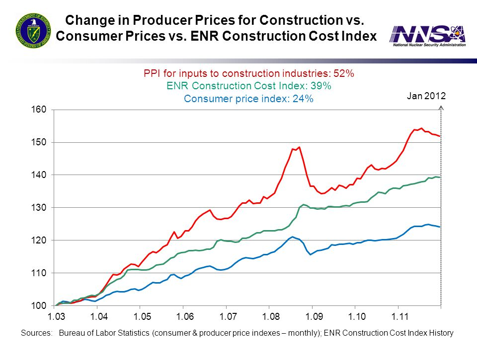 Change in Producer Prices for Construction vs. Consumer Prices vs. ENR Construction Cost Index PPI for inputs to construction industries: 52% ENR Cons