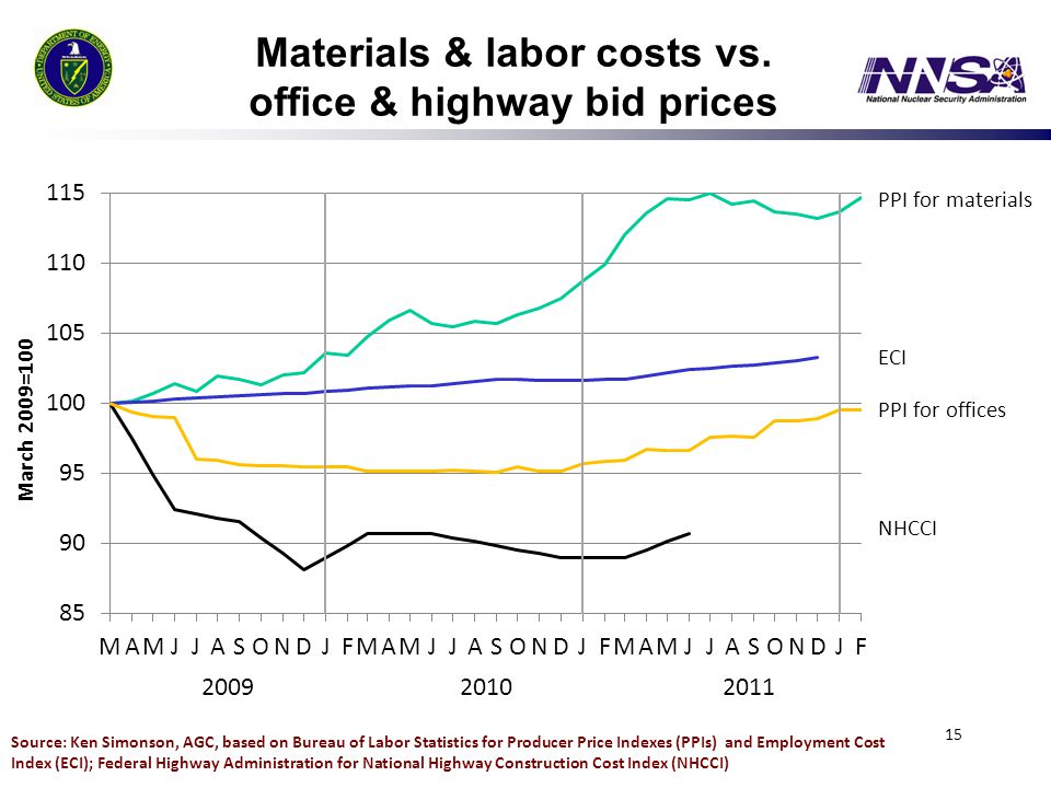 Materials & labor costs vs. office & highway bid prices 15 Source: Ken Simonson, AGC, based on Bureau of Labor Statistics for Producer Price Indexes (
