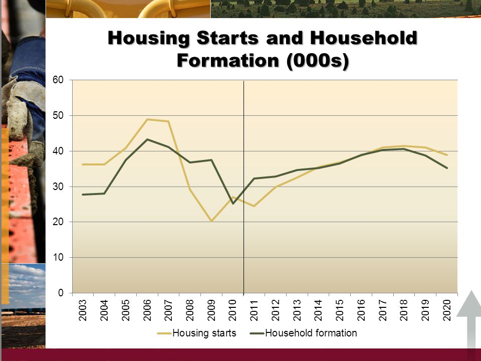 Housing Starts and Household Formation (000s)