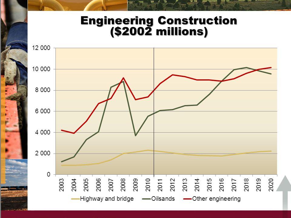 Engineering Construction ($2002 millions)