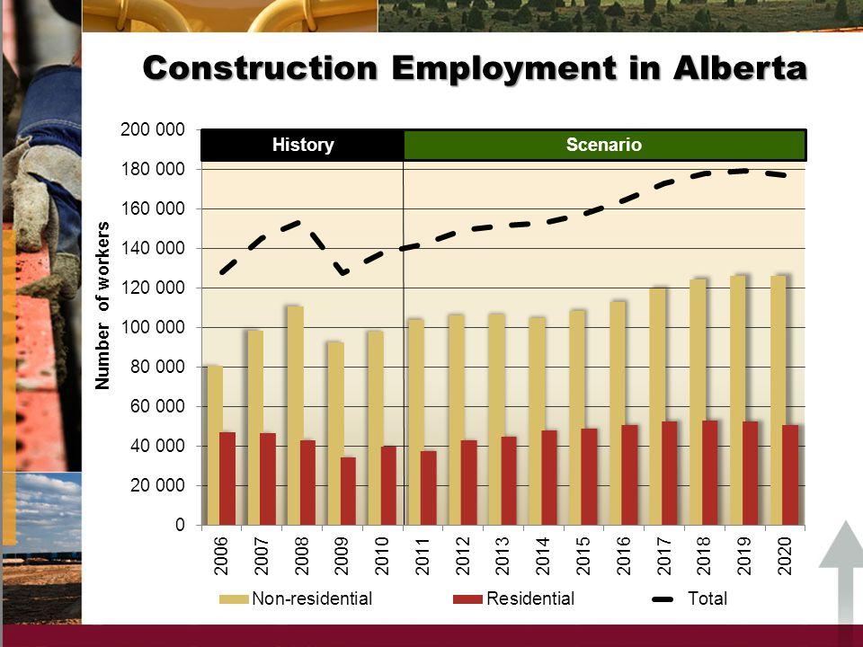 Construction Employment in Alberta