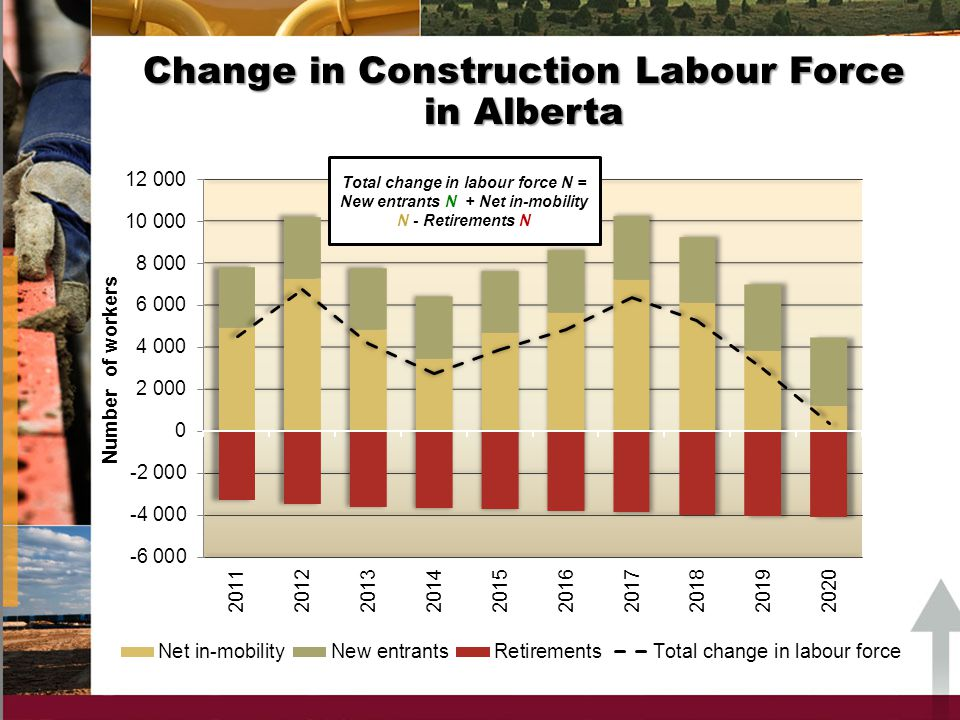 Change in Construction Labour Force in Alberta