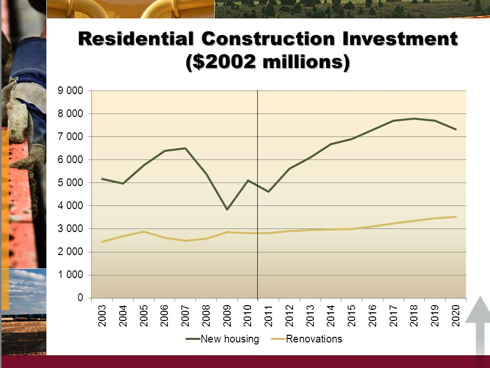 Non-residential Construction Employment Index for Selected Trades in Alberta