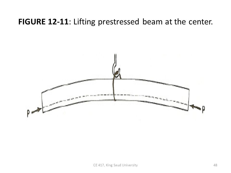 FIGURE 12-11: Lifting prestressed beam at the center. 48CE 417, King Saud University