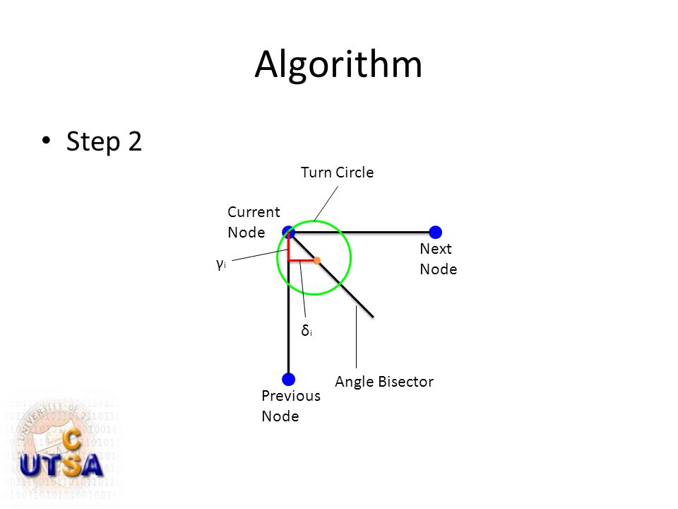 Algorithm Step 2 Next Node Current Node Previous Node Angle Bisector Turn Circle γiγi δiδi