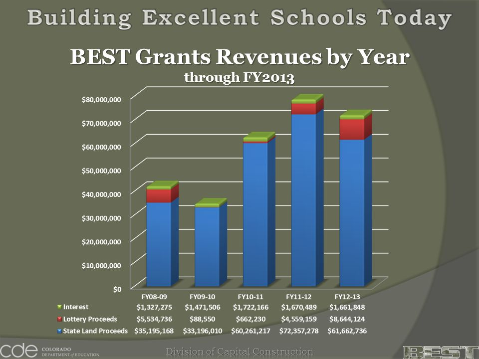 BEST Grants Revenues by Year through FY2013
