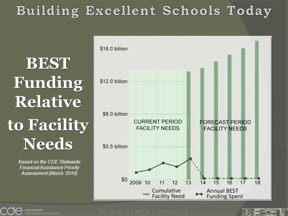 BEST Funding Relative to Facility Needs Based on the CDE Statewide Financial Assistance Priority Assessment (March 2010)