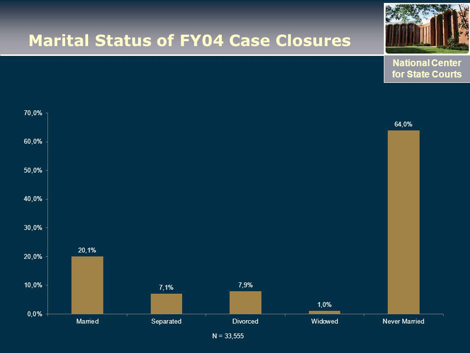 National Center for State Courts Marital Status of FY04 Case Closures N = 33,555