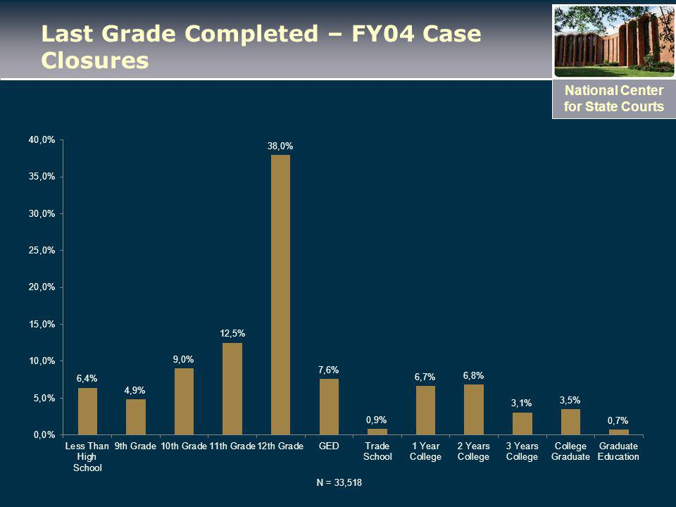 National Center for State Courts Last Grade Completed – FY04 Case Closures N = 33,518