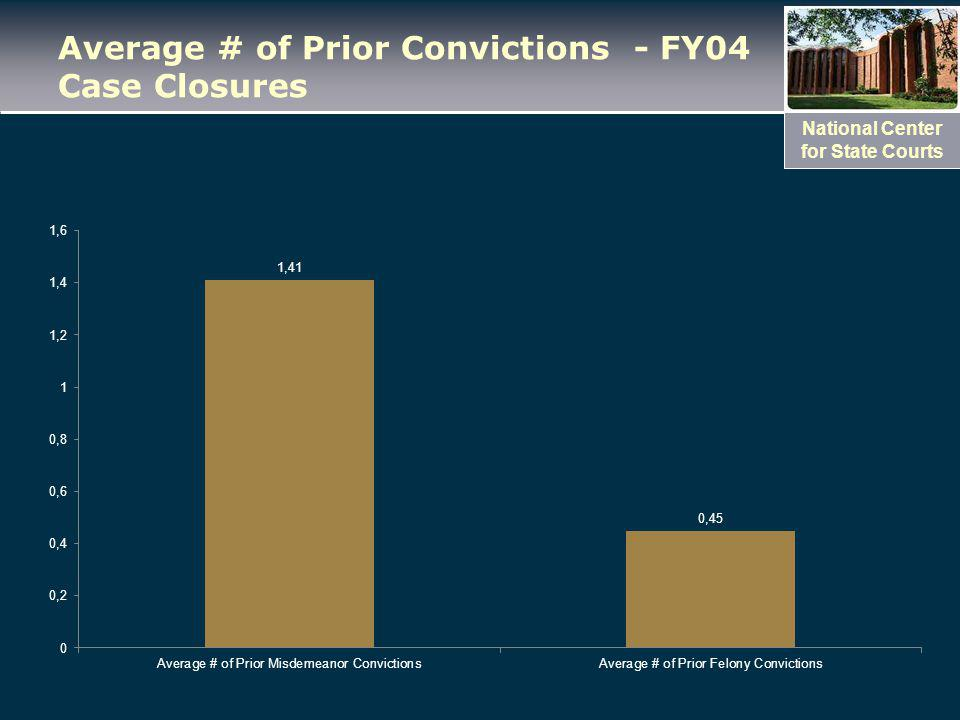 National Center for State Courts Average # of Prior Convictions - FY04 Case Closures