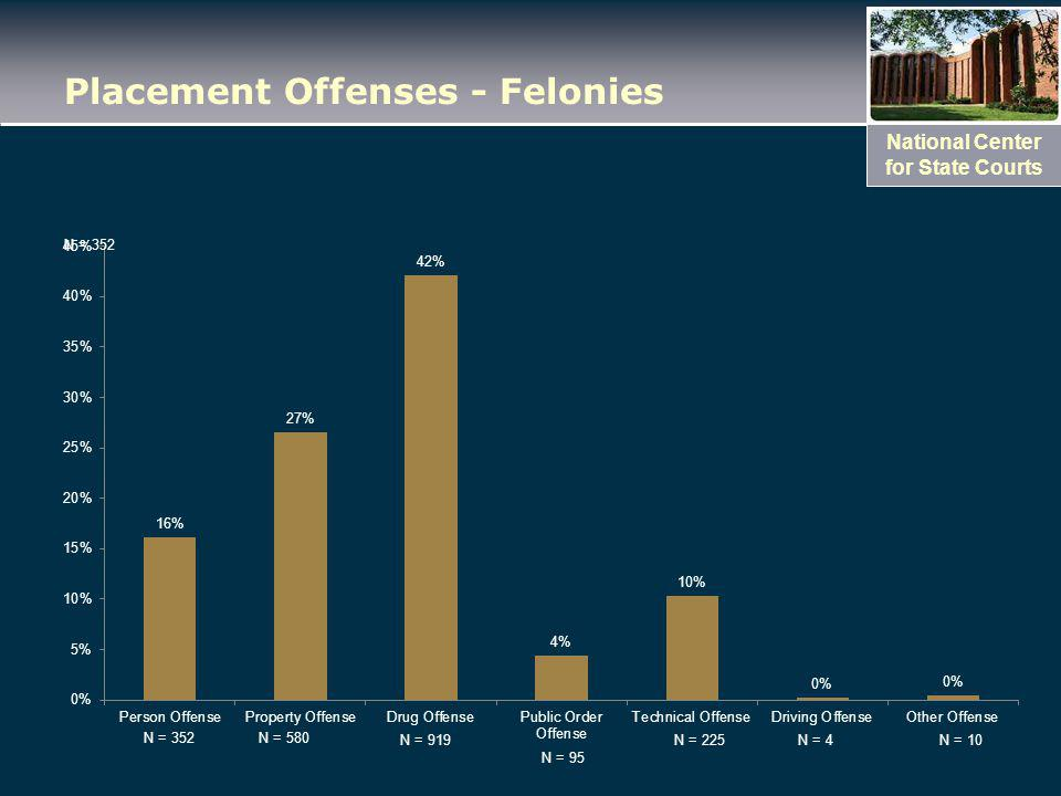 National Center for State Courts Placement Offenses - Felonies N = 352 N = 919 N = 95 N = 225N = 4N = 10