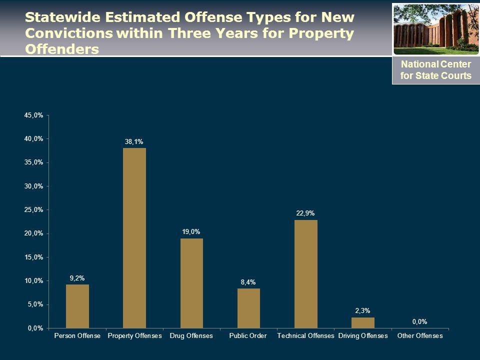 National Center for State Courts Statewide Estimated Offense Types for New Convictions within Three Years for Property Offenders