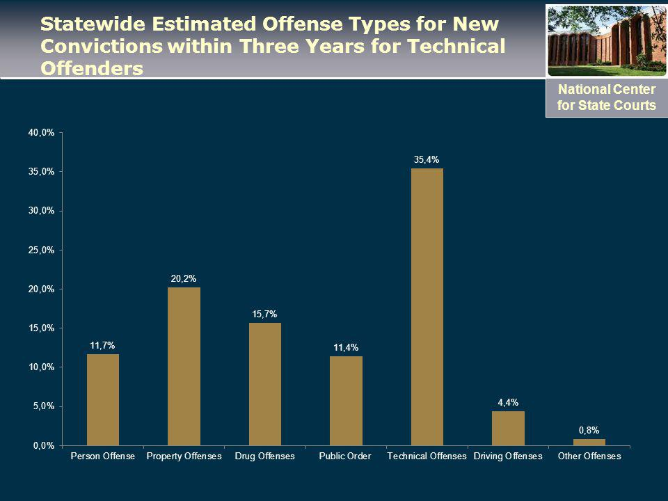 National Center for State Courts Statewide Estimated Offense Types for New Convictions within Three Years for Technical Offenders