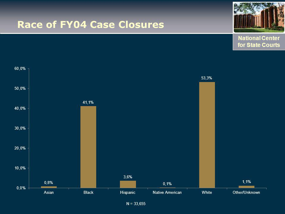 National Center for State Courts Race of FY04 Case Closures N = 33,655