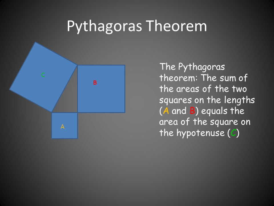 Pythagoras Theorem C B A The Pythagoras theorem: The sum of the areas of the two squares on the lengths (A and B) equals the area of the square on the hypotenuse (C)