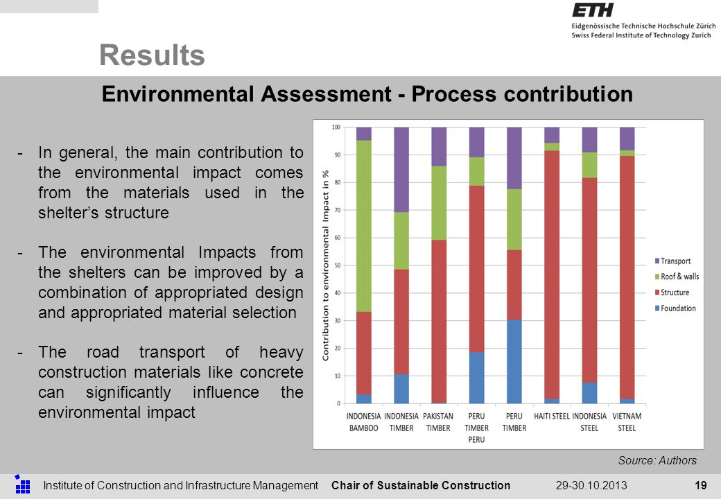 Chair of Sustainable ConstructionInstitute of Construction and Infrastructure Management29-30.10.2013 Results 19 Environmental Assessment - Process contribution Source: Authors -In general, the main contribution to the environmental impact comes from the materials used in the shelters structure -The environmental Impacts from the shelters can be improved by a combination of appropriated design and appropriated material selection -The road transport of heavy construction materials like concrete can significantly influence the environmental impact