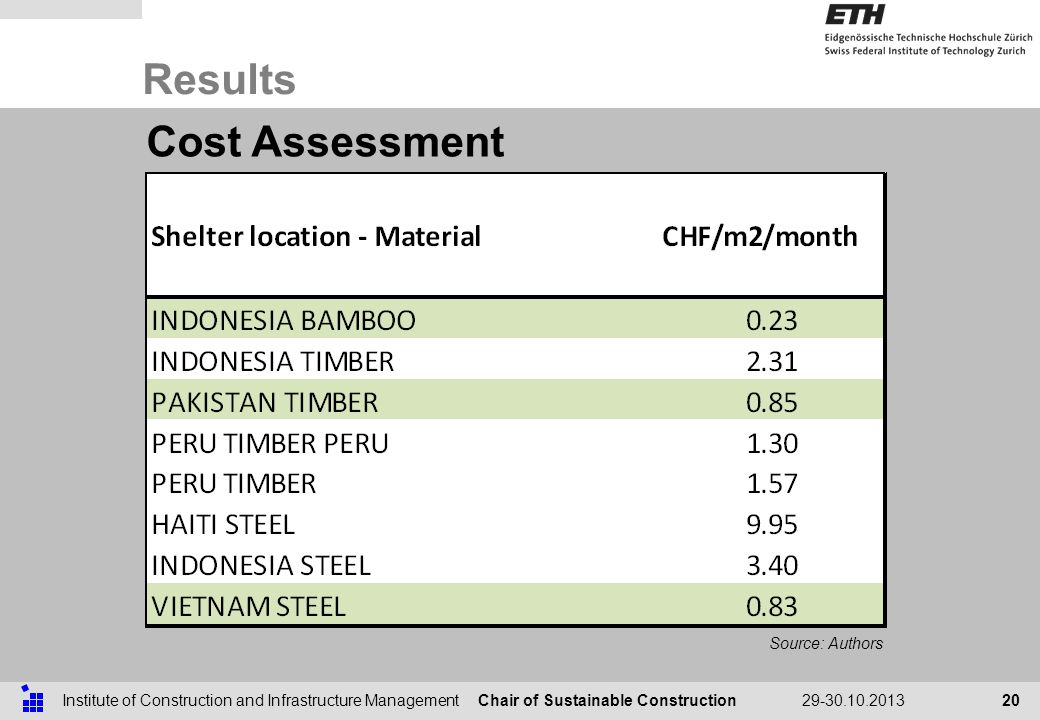 Chair of Sustainable ConstructionInstitute of Construction and Infrastructure Management29-30.10.2013 Results 20 Cost Assessment Source: Authors