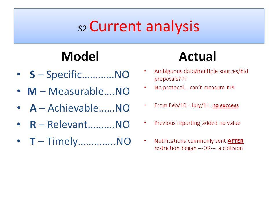 S2 Current analysis Model S – Specific…………NO M – Measurable….NO A – Achievable……NO R – Relevant……….NO T – Timely…………..NO Actual Ambiguous data/multiple sources/bid proposals .