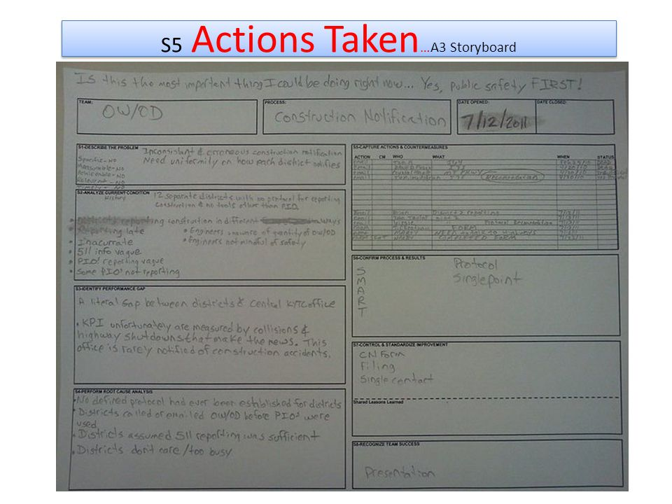 S5 Actions Taken …A3 Storyboard