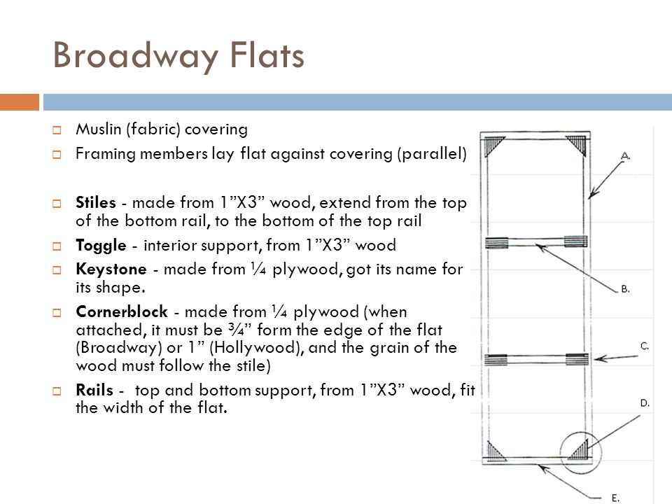 Broadway Flats Muslin (fabric) covering Framing members lay flat against covering (parallel) Stiles - made from 1X3 wood, extend from the top of the b