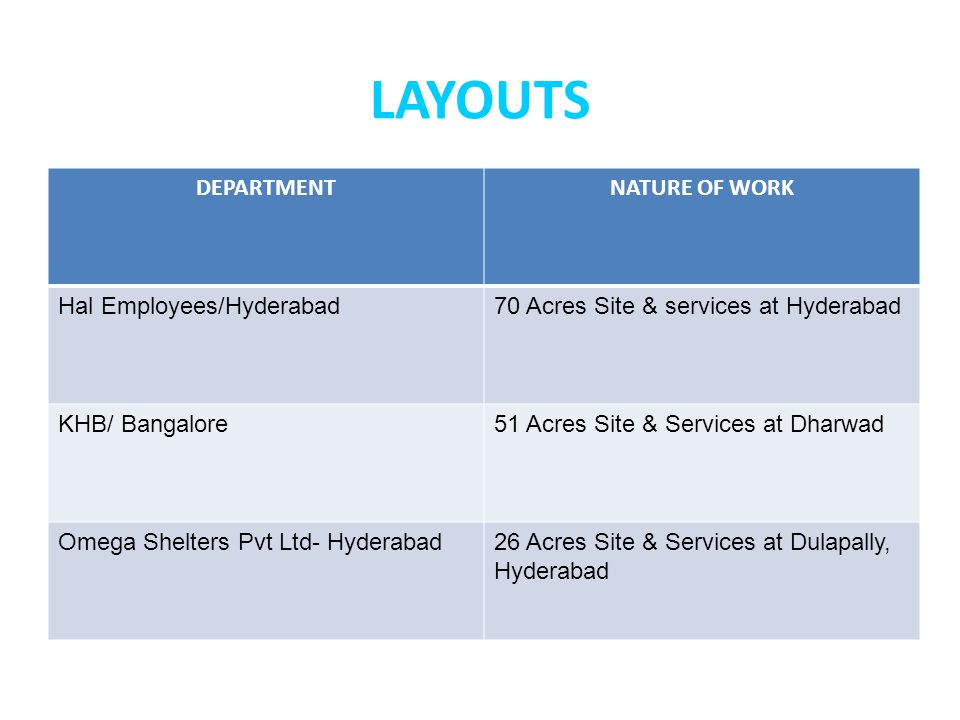 LAYOUTS DEPARTMENTNATURE OF WORK Hal Employees/Hyderabad70 Acres Site & services at Hyderabad KHB/ Bangalore51 Acres Site & Services at Dharwad Omega