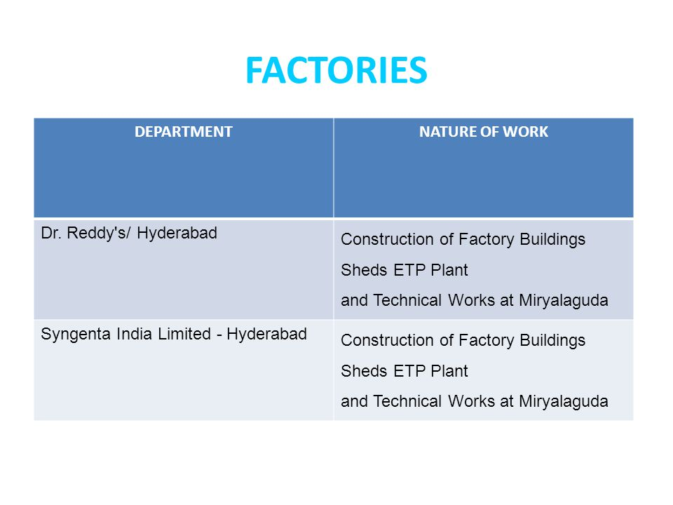 FACTORIES DEPARTMENTNATURE OF WORK Dr. Reddy's/ Hyderabad Construction of Factory Buildings Sheds ETP Plant and Technical Works at Miryalaguda Syngent