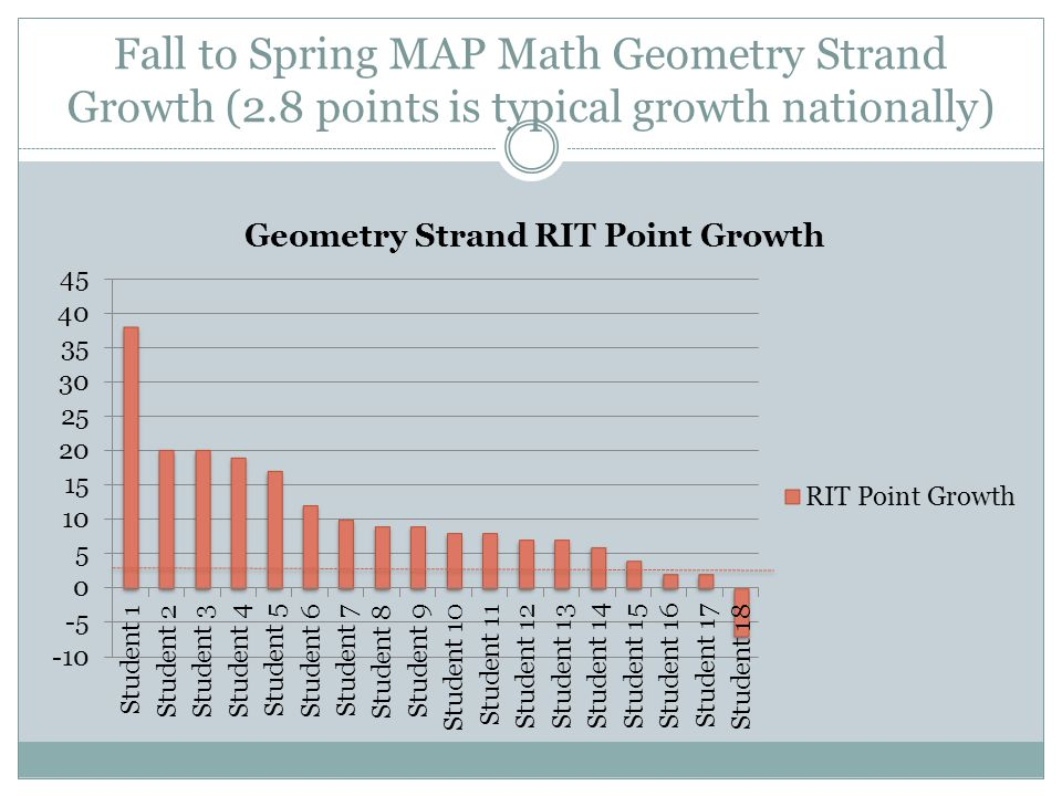 Fall to Spring MAP Math Geometry Strand Growth (2.8 points is typical growth nationally)