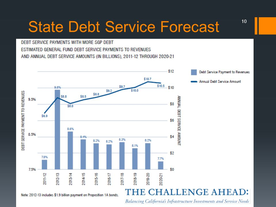 State Debt Service Forecast 10