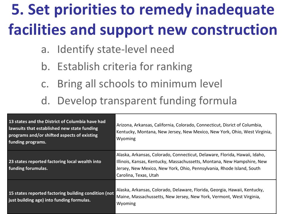 5. Set priorities to remedy inadequate facilities and support new construction a.Identify state-level need b.Establish criteria for ranking c.Bring al