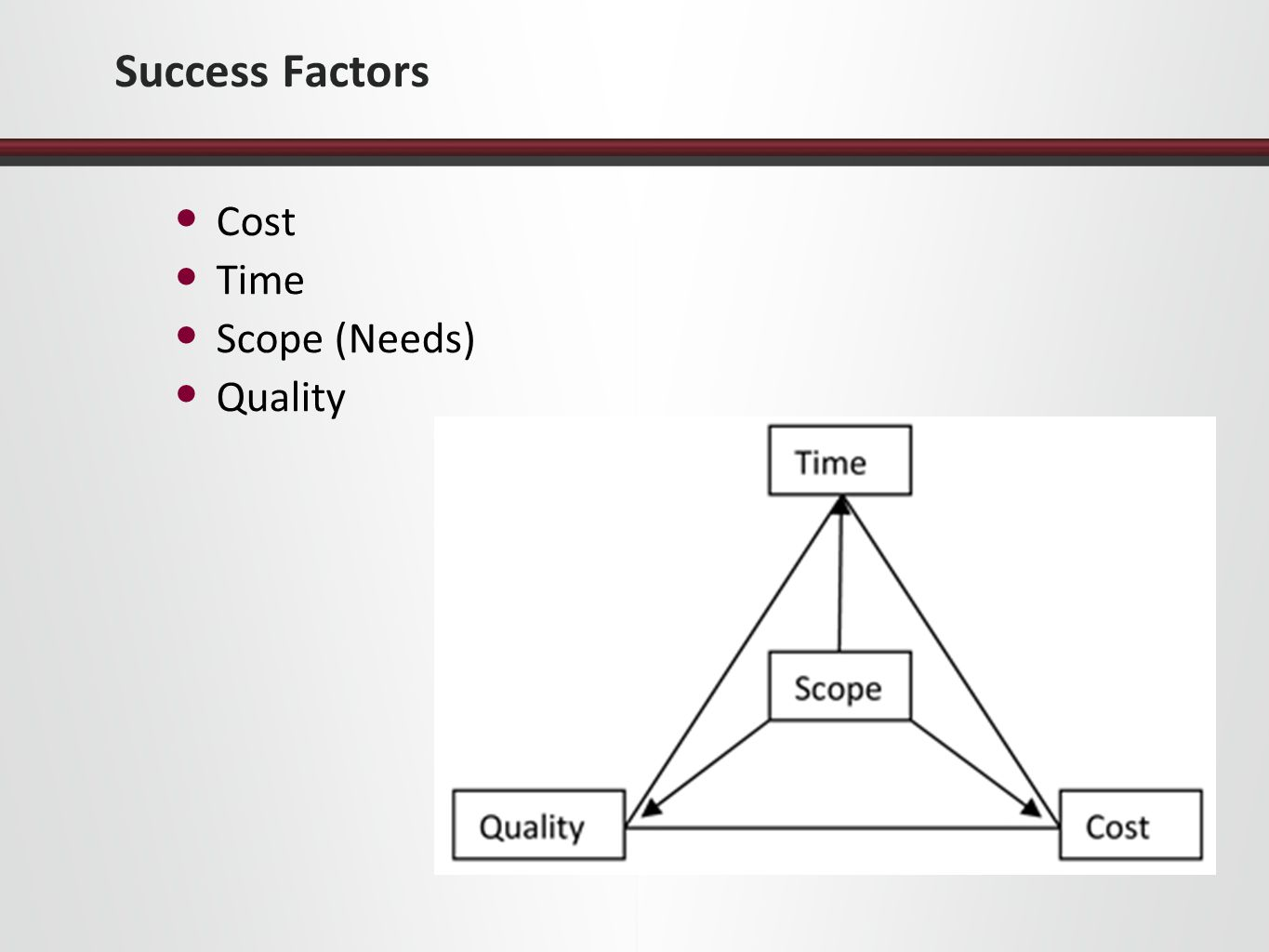 Success Factors Cost Time Scope (Needs) Quality