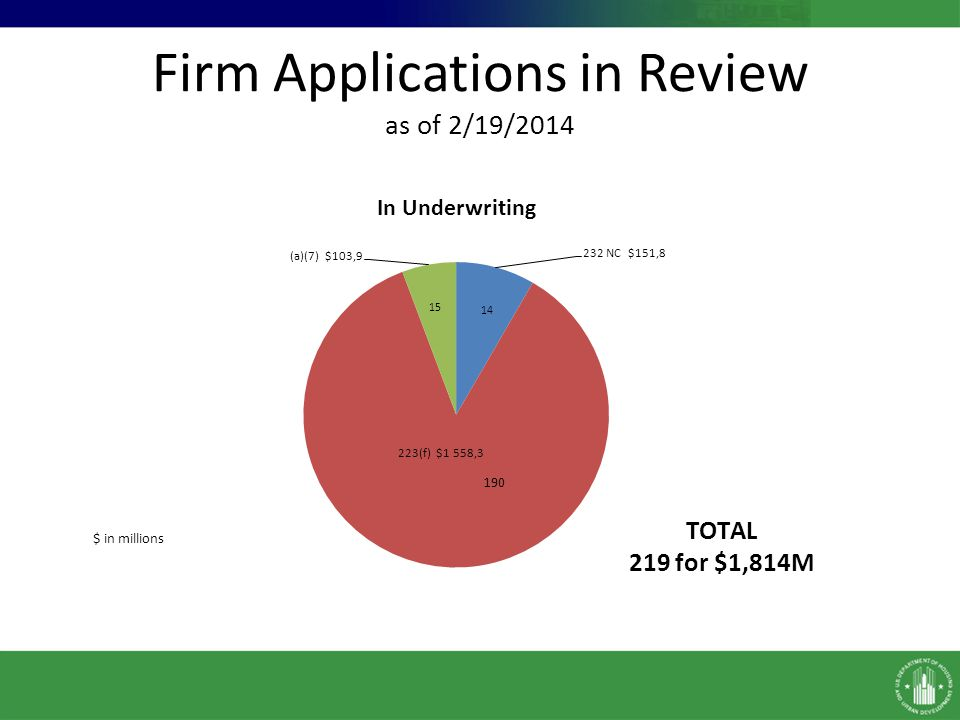 Firm Applications in Review as of 2/19/2014