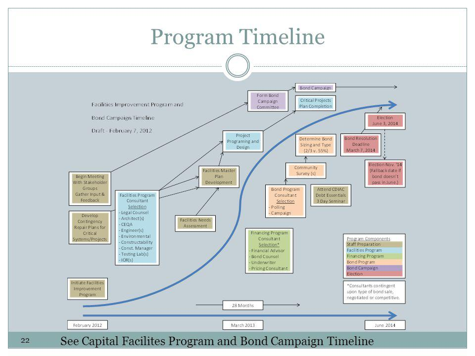 Program Timeline See Capital Facilites Program and Bond Campaign Timeline 22