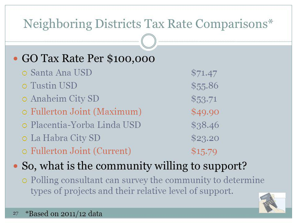 Neighboring Districts Tax Rate Comparisons* GO Tax Rate Per $100,000 Santa Ana USD$71.47 Tustin USD$55.86 Anaheim City SD$53.71 Fullerton Joint (Maxim