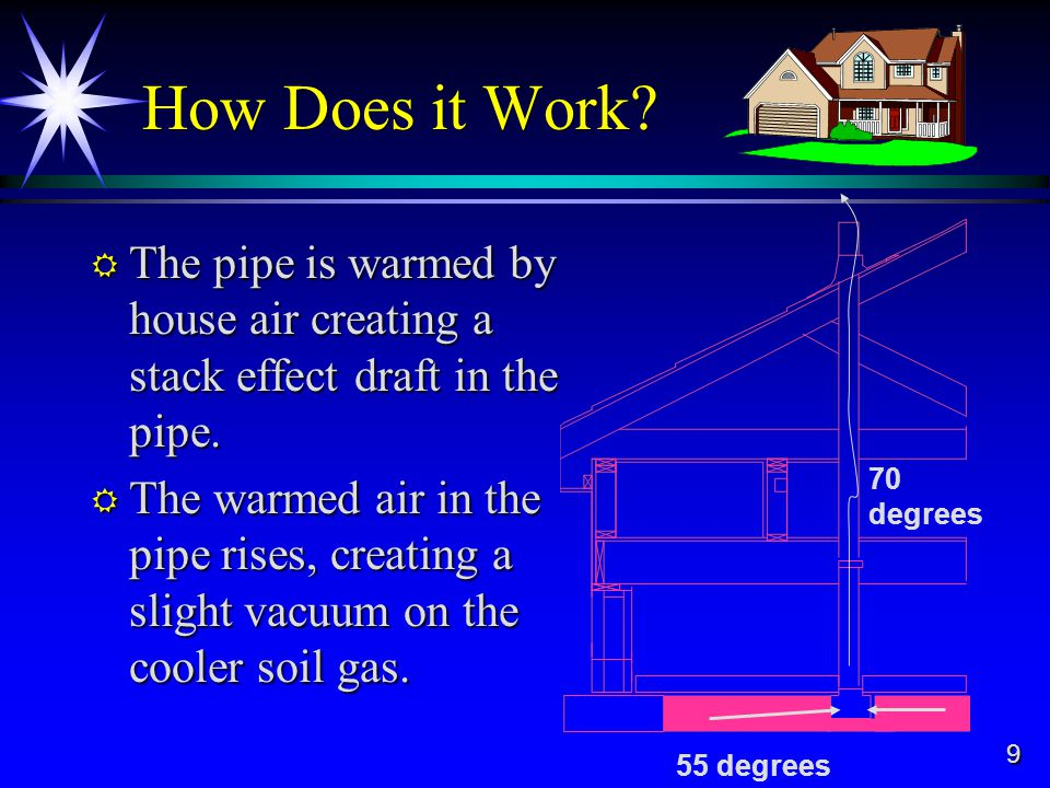 9 How Does it Work. The pipe is warmed by house air creating a stack effect draft in the pipe.
