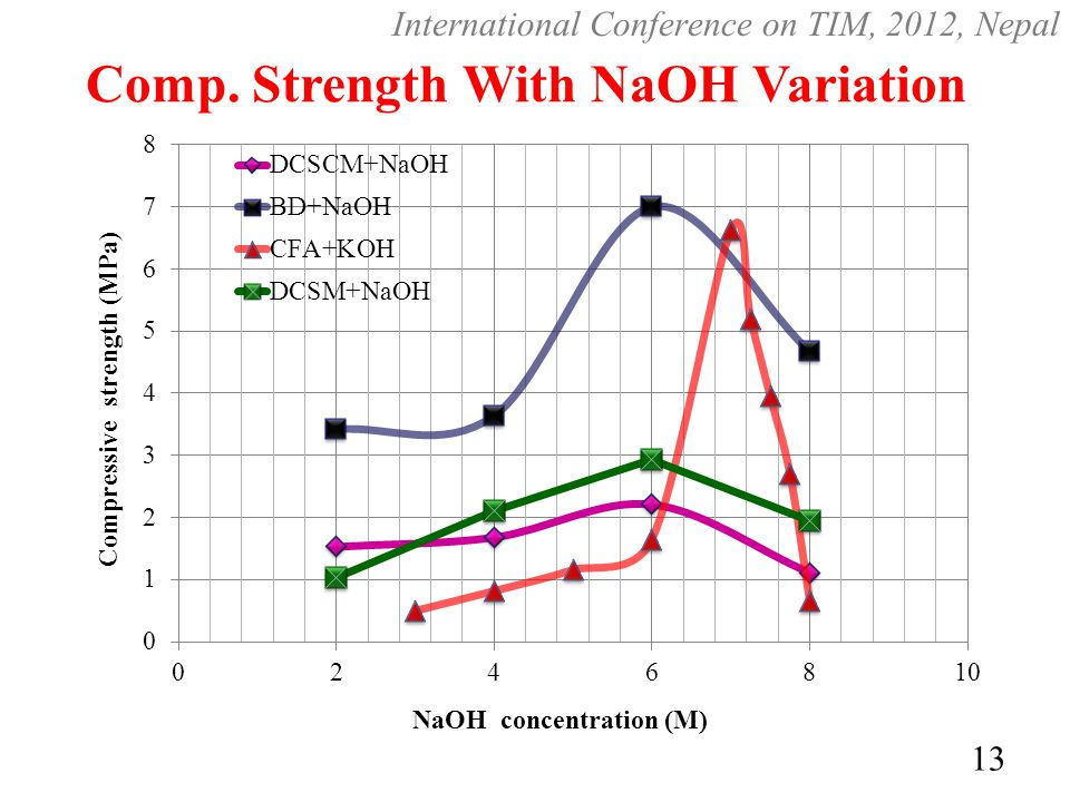 Comp. Strength With NaOH Variation 13 International Conference on TIM, 2012, Nepal