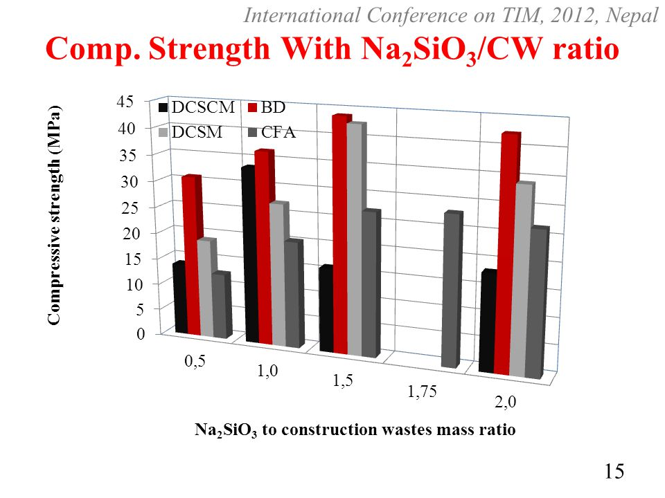 Comp. Strength With Na 2 SiO 3 /CW ratio 15 International Conference on TIM, 2012, Nepal