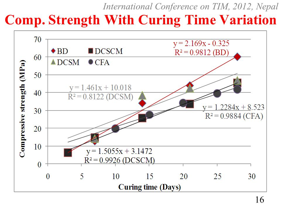 Comp. Strength With Curing Time Variation 16 International Conference on TIM, 2012, Nepal