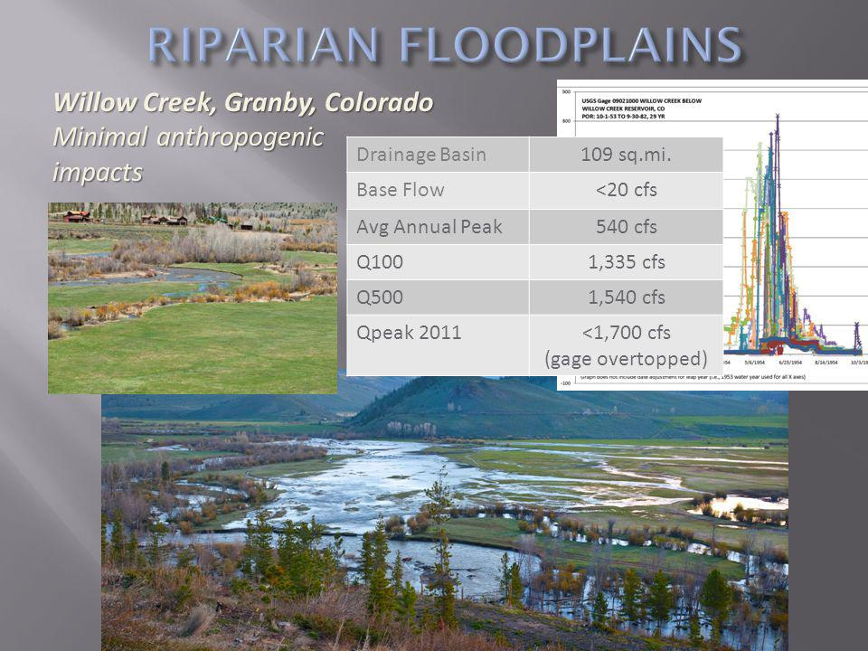 Willow Creek, Granby, Colorado Minimal anthropogenic impacts Drainage Basin109 sq.mi.