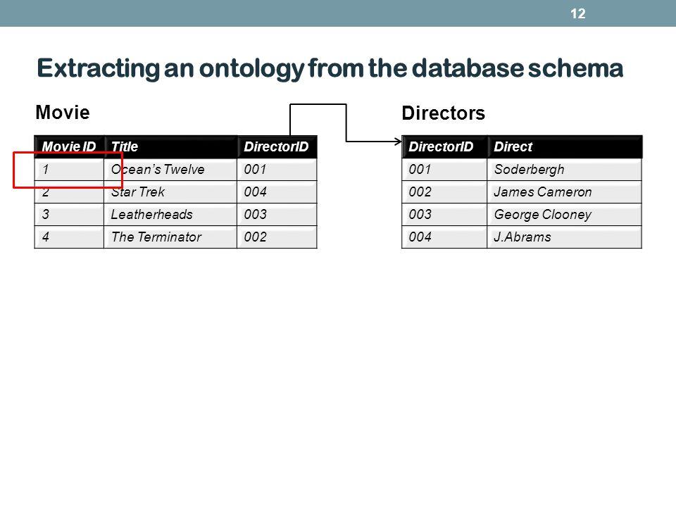 Extracting an ontology from the database schema 12 Movie IDTitleDirectorID 1Oceans Twelve001 2Star Trek004 3Leatherheads003 4The Terminator002 DirectorIDDirect 001Soderbergh 002James Cameron 003George Clooney 004J.Abrams Movie Directors