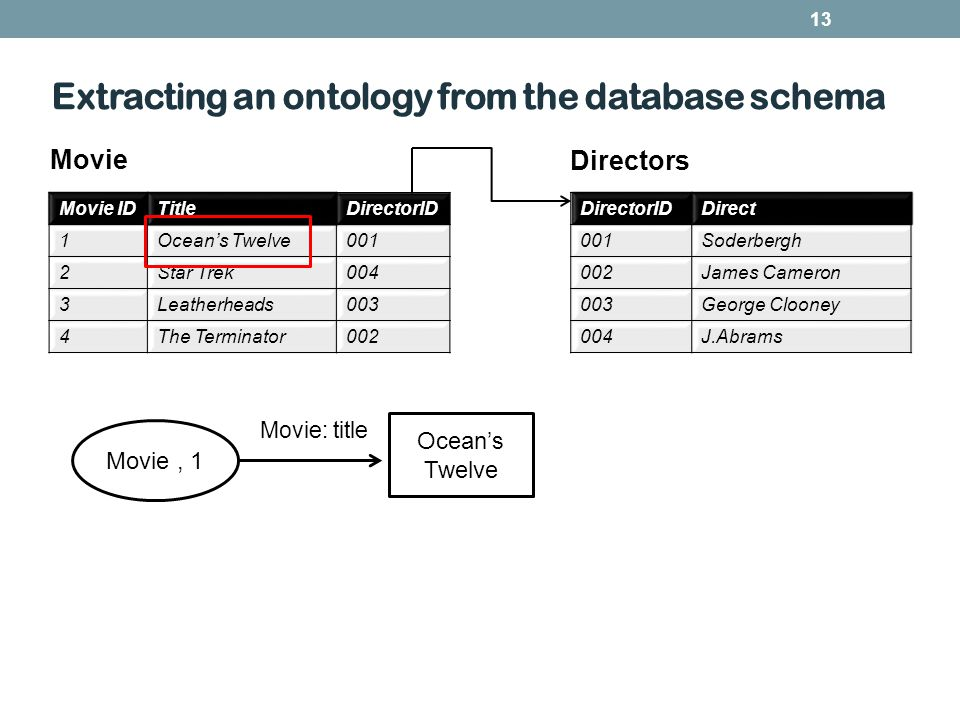 Extracting an ontology from the database schema 13 Movie IDTitleDirectorID 1Oceans Twelve001 2Star Trek004 3Leatherheads003 4The Terminator002 DirectorIDDirect 001Soderbergh 002James Cameron 003George Clooney 004J.Abrams Movie, 1 Oceans Twelve Movie: title Movie Directors