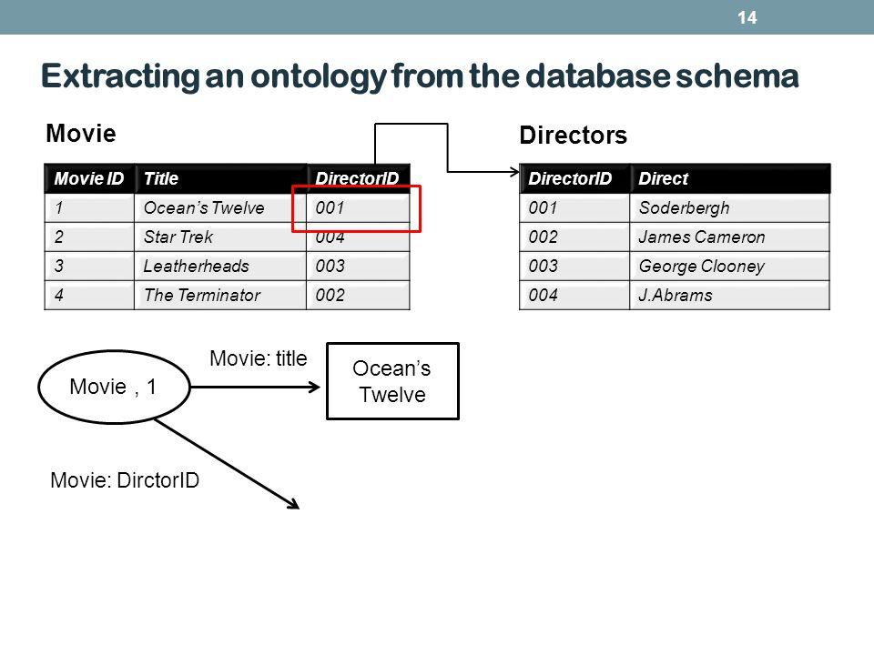 Extracting an ontology from the database schema 14 Movie IDTitleDirectorID 1Oceans Twelve001 2Star Trek004 3Leatherheads003 4The Terminator002 Directo