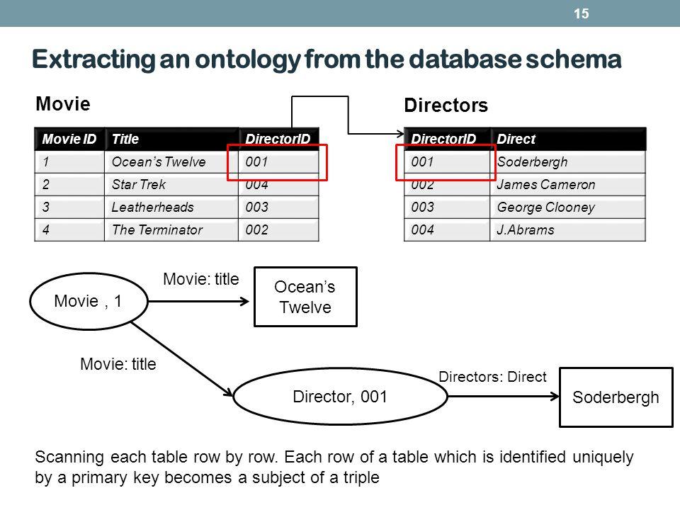 Extracting an ontology from the database schema 15 Movie IDTitleDirectorID 1Oceans Twelve001 2Star Trek004 3Leatherheads003 4The Terminator002 Directo