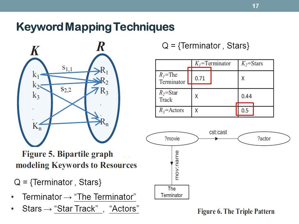 Q = {Terminator, Stars} Keyword Mapping Techniques 17 Terminator The Terminator Stars Star Track, Actors Q = {Terminator, Stars}