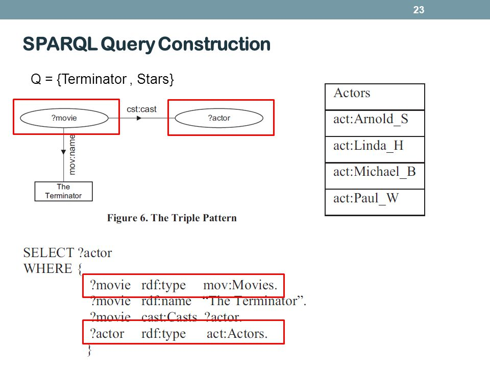 23 SPARQL Query Construction Q = {Terminator, Stars}