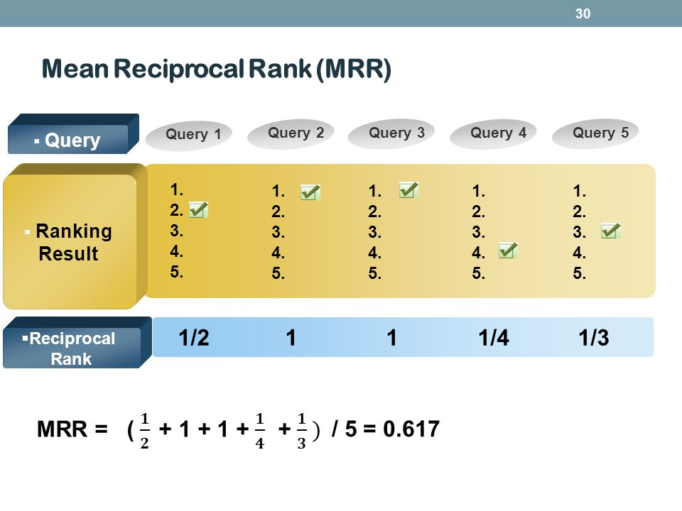 30 Query 1 Query 2Query 4 Query 5Query 3 Query Ranking Result 1/2 1 1 1/4 1/3 Reciprocal Rank 1. 2. 3. 4. 5. 1. 2. 3. 4. 5. 1. 2. 3. 4. 5. 1. 2. 3. 4.