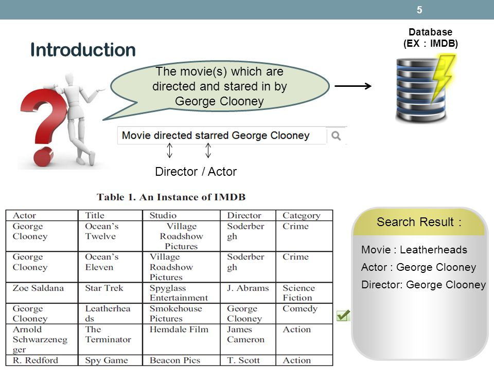Introduction 5 The movie(s) which are directed and stared in by George Clooney Database (EX IMDB) Director / Actor Search Result Movie : Leatherheads Actor : George Clooney Director: George Clooney