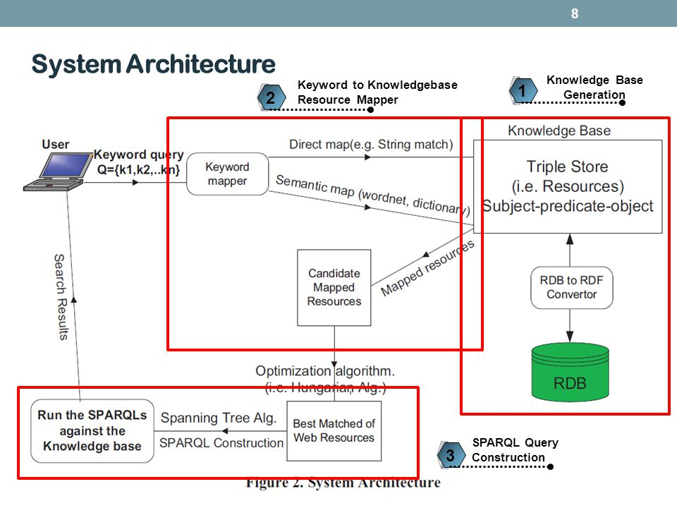 Outline Introduction DBSemSXplorers System Architecture Relational database to RDF Knowledge Base Extracting an ontology from the database schema Query Keyword to Knowledgebase Resource Mapper Keyword mapping Techniques SPARQL Query Construction Experiment Conclusion 9