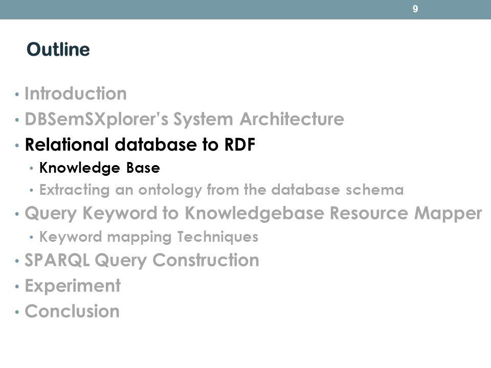 Knowledge Base RDB RDF 10